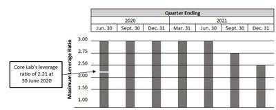 This graph summarizes the maximum leverage ratio permitted over the relevant period