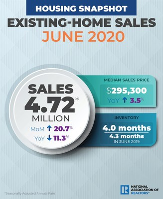 June 2020 Existing Home Sales Infographic