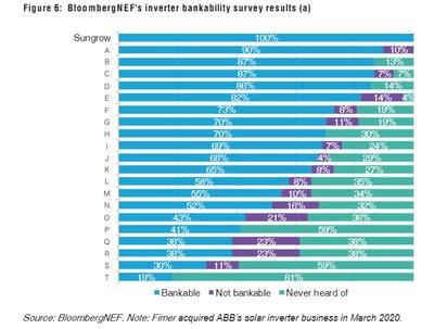 BloombergNEF's inverter bankability survey results