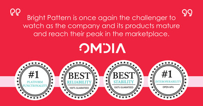 Bright Pattern Ranks #1 for Platform Functionality, Reliability, and Interoperability in 2020 Omdia Cloud Contact Center Buyer's Guide