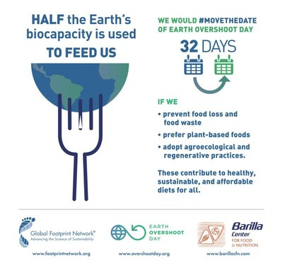 Because half of Earth's biocapacity is used to feed us, food is a powerful lever to #MoveTheDate of Earth Overshoot Day. If we prevent food loss and food waste, prefer plant based foods, and choose foods that are grown with agroecological and regenerative practices, we could move Earth Overshoot Day 32 days.