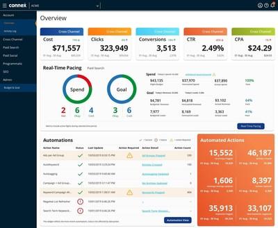 Sample Account Health Dashboard in Rise's cross-channel media optimization platform, Connex