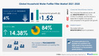 $ 1.52 Bn growth opportunity in Household Water Purifier Filter Market 2021-2025   Technavio estimates 14.38% YOY growth in 2021 amid pandemic