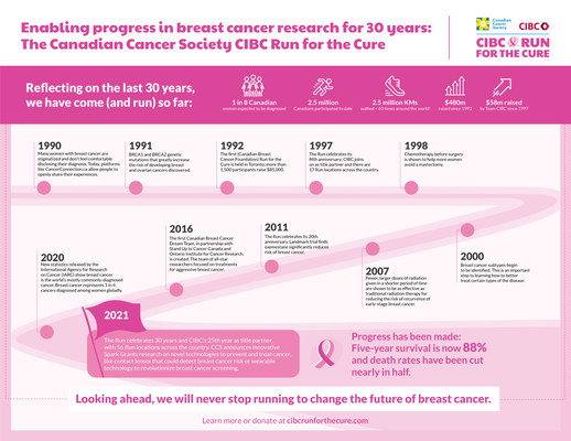 The Canadian Cancer Society CIBC Run for the Cure has transformed the breast cancer landscape over the last 30 years. (CNW Group/Canadian Cancer Society (National Office))