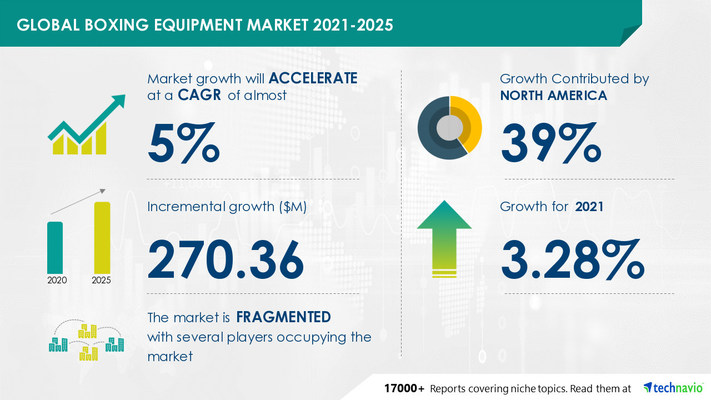Attractive Opportunities in Boxing Equipment Market by Product, Distribution Channel, and Geography - Forecast and Analysis 2021-2025