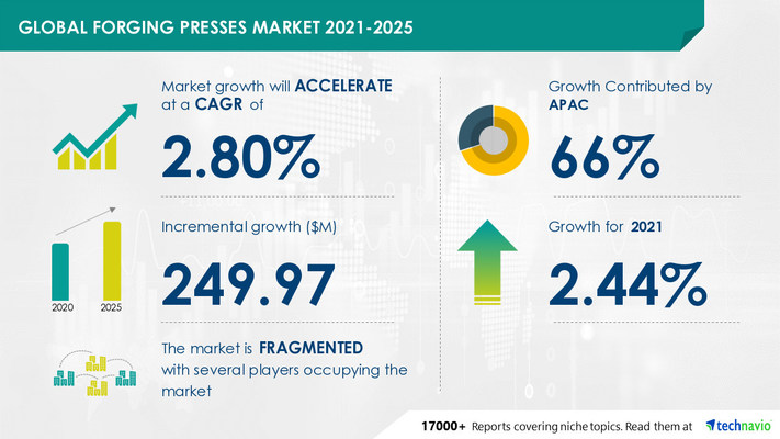 Technavio has announced its latest market research report titled Forging Presses Market by End-user and Geography - Forecast and Analysis 2021-2025