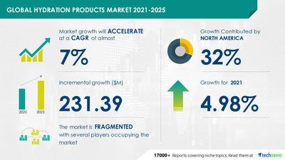 Attractive Opportunities in Hydration Products Market by Product, End-user, and Geography - Forecast and Analysis 2021-2025