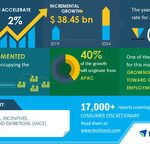 MICE Market Size, Share, Trends, Industry Analysis, and Opportunities  Growing Contribution toward GDP and Employment to Boost the Market Growth  17000+ Technavio Reports