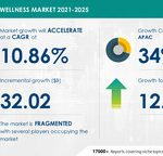 Sexual Wellness Market to grow at a CAGR of 10.86%   Increasing Number of Sexual Wellness Initiatives & Crowdfunding Campaigns to Boost Growth   17000+ Technavio Reports