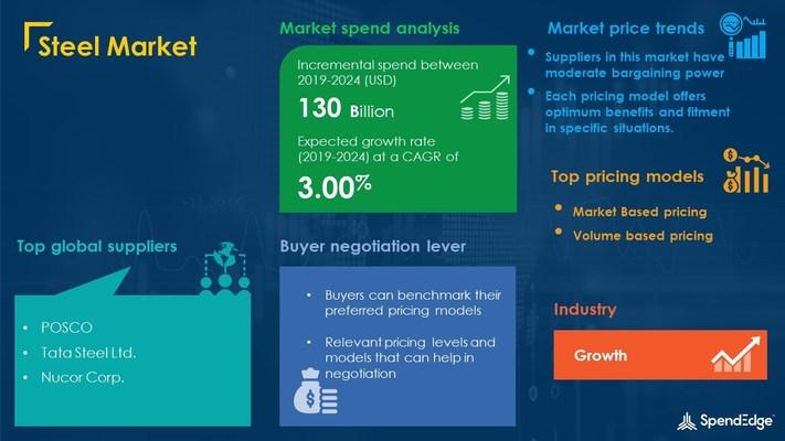 Steel Market Procurement Research Report